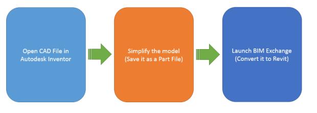 revit workflow